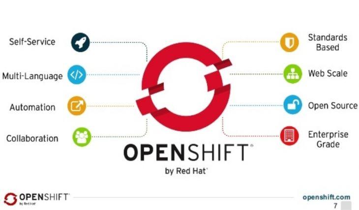Características del Desarrollador Openshift
