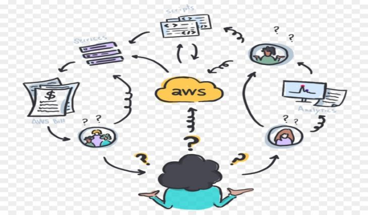 Crear Aplicaciones Java con Amazon