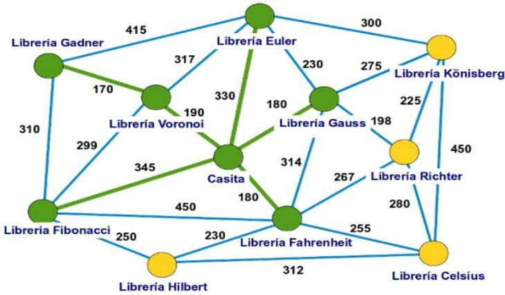 Usos de la Teoría de Grafos a la Vida Real (II)